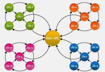 Các Mô Hình Hệ Thống Web Vệ Tinh